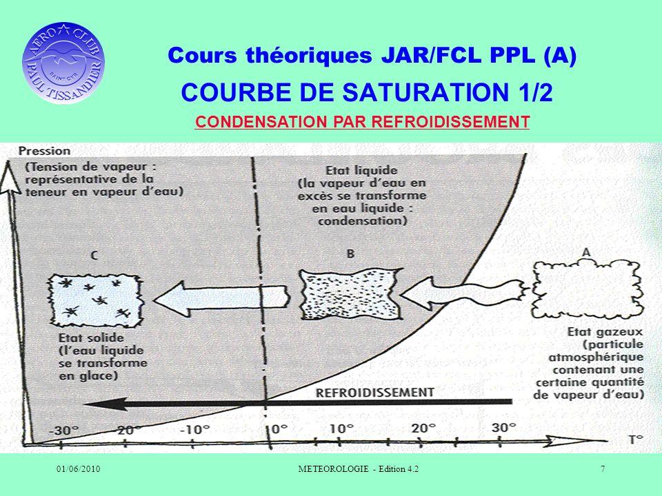 Cours théoriques JAR/FCL PPL (A) 01/06/2010METEOROLOGIE - Edition 4.27 COURBE DE SATURATION 1/2 CONDENSATION PAR REFROIDISSEMENT