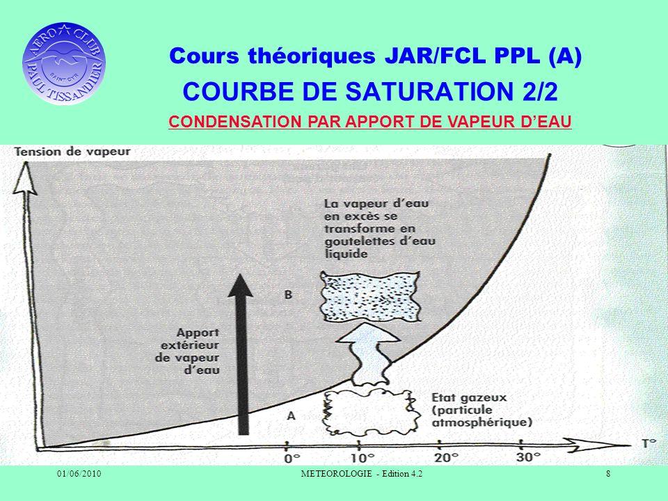 Cours théoriques JAR/FCL PPL (A) 01/06/2010METEOROLOGIE - Edition 4.28 COURBE DE SATURATION 2/2 CONDENSATION PAR APPORT DE VAPEUR DEAU