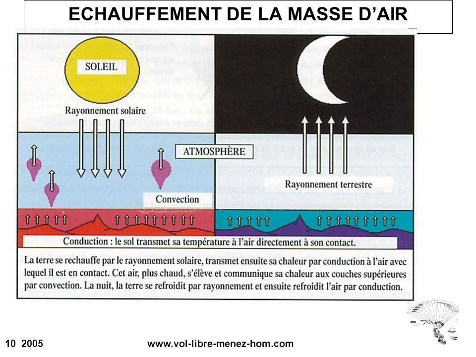 10 2005 www.vol-libre-menez-hom.com ECHAUFFEMENT DE LA MASSE DAIR
