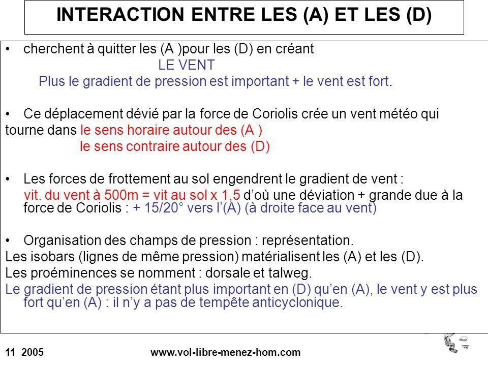 11 2005 www.vol-libre-menez-hom.com INTERACTION ENTRE LES (A) ET LES (D) cherchent à quitter les (A )pour les (D) en créant LE VENT Plus le gradient d