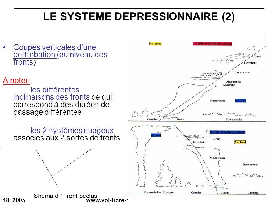 18 2005 www.vol-libre-menez-hom.com LE SYSTEME DEPRESSIONNAIRE (2) Coupes verticales dune perturbation (au niveau des fronts) A noter: les différentes