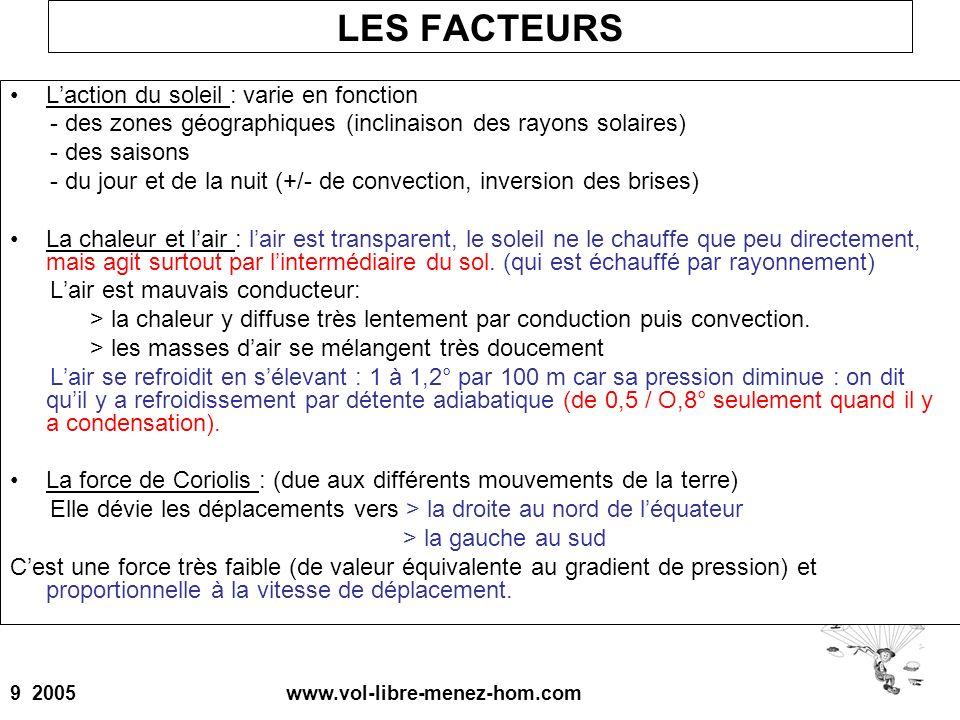 9 2005 www.vol-libre-menez-hom.com LES FACTEURS Laction du soleil : varie en fonction - des zones géographiques (inclinaison des rayons solaires) - de