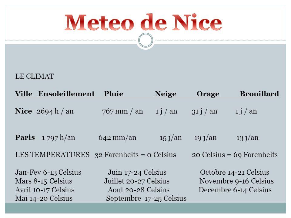 LE CLIMAT Ville Ensoleillement Pluie Neige Orage Brouillard Nice 2694 h / an 767 mm / an 1 j / an 31 j / an 1 j / an Paris 1 797 h/an 642 mm/an 15 j/a