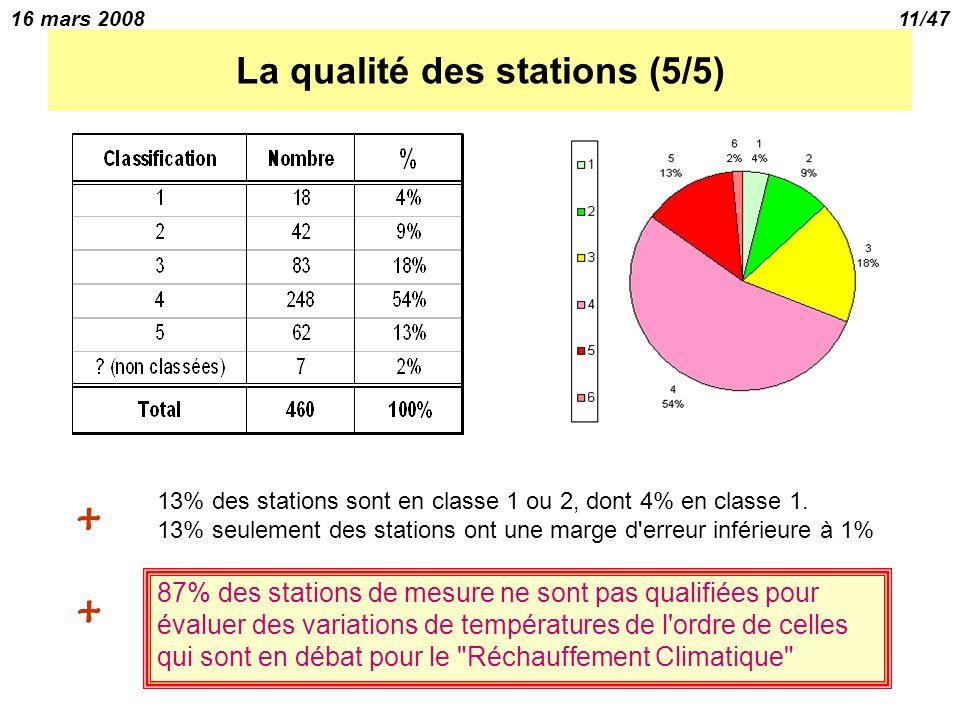 16 mars 200811/47 La qualité des stations (5/5) 87% des stations de mesure ne sont pas qualifiées pour évaluer des variations de températures de l ordre de celles qui sont en débat pour le Réchauffement Climatique + 13% des stations sont en classe 1 ou 2, dont 4% en classe 1.