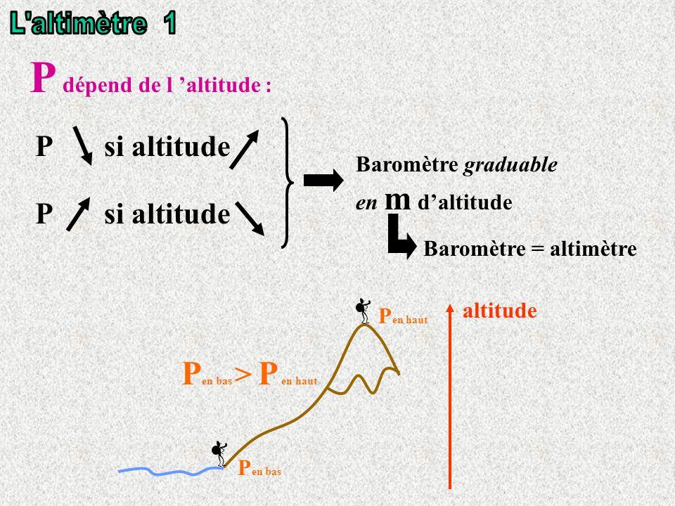 P si altitude P en bas P en haut P en bas > P en haut Baromètre graduable en m daltitude P dépend de l altitude : Baromètre = altimètre altitude