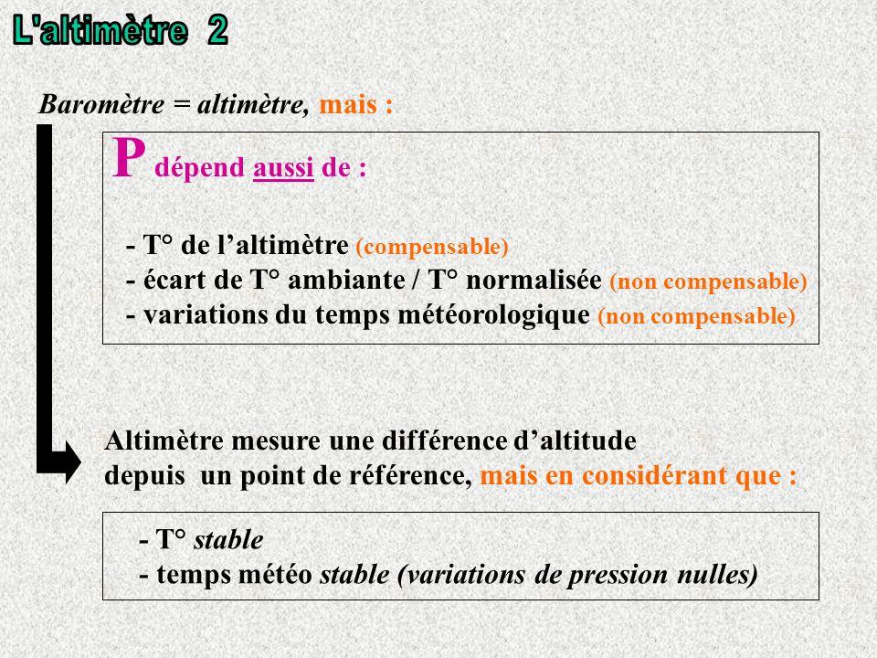 Baromètre = altimètre, mais : P dépend aussi de : - T° de laltimètre (compensable) - écart de T° ambiante / T° normalisée (non compensable) - variations du temps météorologique (non compensable) Altimètre mesure une différence daltitude depuis un point de référence, mais en considérant que : - T° stable - temps météo stable (variations de pression nulles)