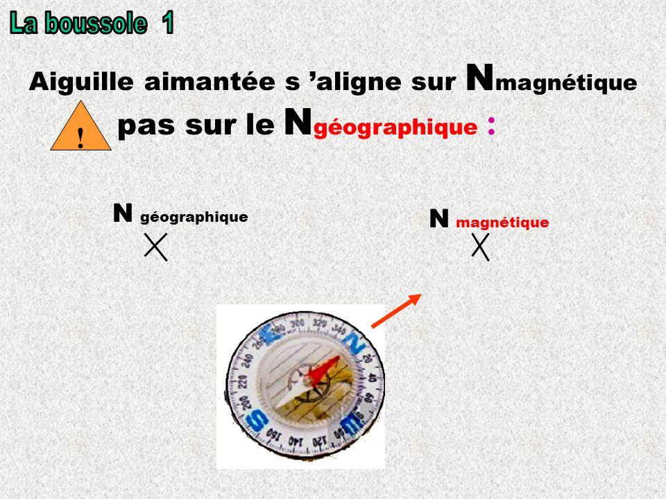 Aiguille aimantée s aligne sur N magnétique pas sur le N géographique : N magnétique N géographique !