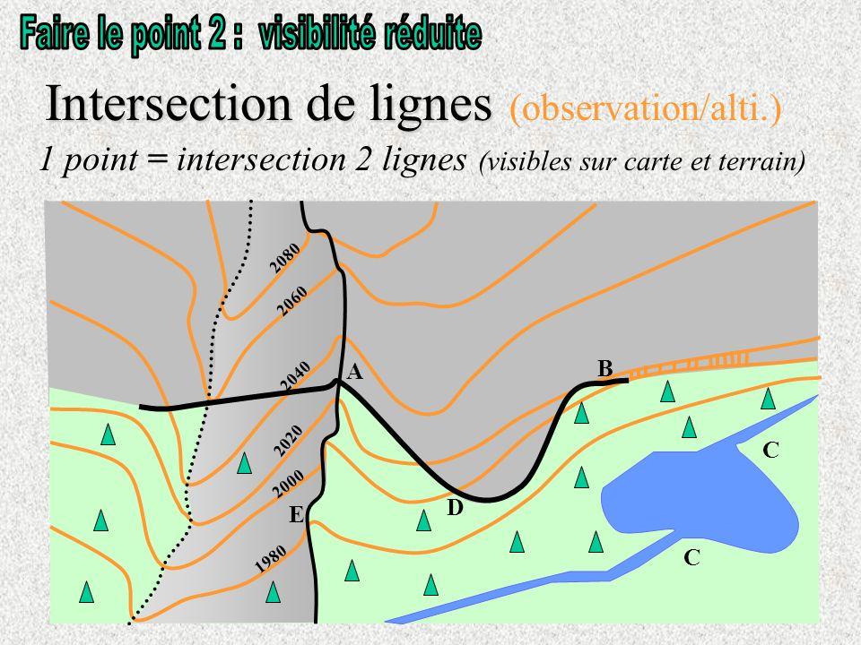 1 point = intersection 2 lignes (visibles sur carte et terrain) Intersection de lignes Intersection de lignes (observation/alti.) 1980 2000 2020 2040 2060 2080 B D A E C C