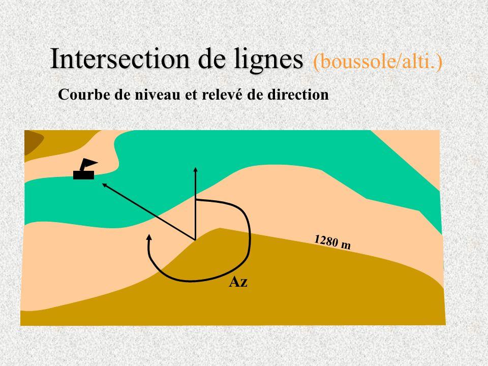 Intersection de lignes Intersection de lignes (boussole/alti.) Az 1280 m Courbe de niveau et relevé de direction