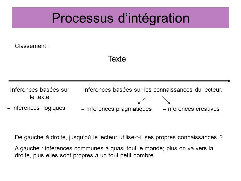 Processus dintégration Classement : Texte Inférences basées sur les connaissances du lecteur. De gauche à droite, jusquoù le lecteur utilise-t-il ses
