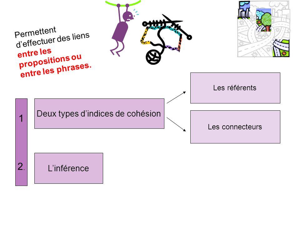 Permettent deffectuer des liens entre les propositions ou entre les phrases. Deux types dindices de cohésion Les référents Les connecteurs Linférence