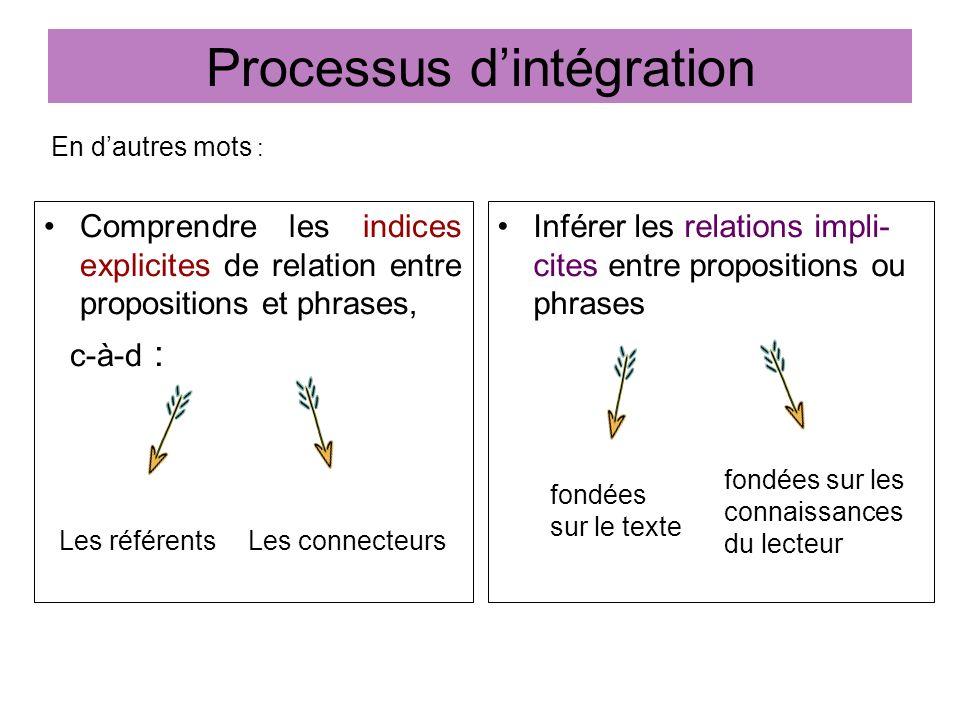 Processus dintégration Comprendre les indices explicites de relation entre propositions et phrases, c-à-d : Inférer les relations impli- cites entre p