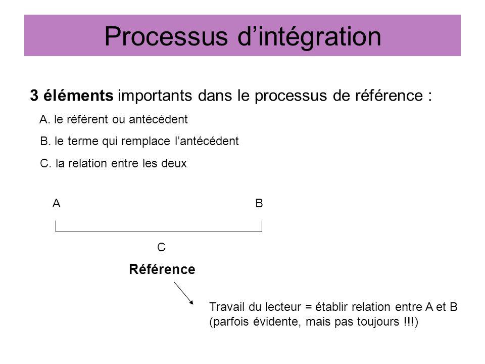 Processus dintégration 3 éléments importants dans le processus de référence : A. le référent ou antécédent B. le terme qui remplace lantécédent C. la