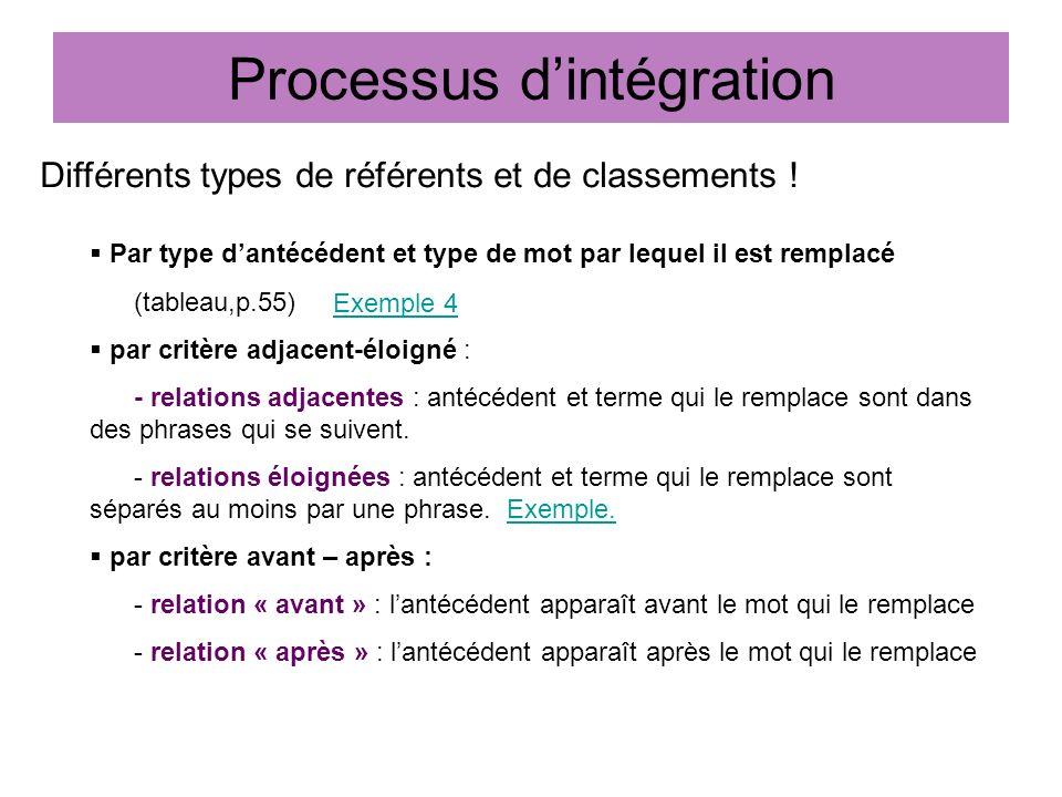 Processus dintégration Différents types de référents et de classements ! Par type dantécédent et type de mot par lequel il est remplacé (tableau,p.55)