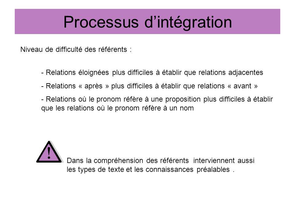 Processus dintégration Niveau de difficulté des référents : - Relations éloignées plus difficiles à établir que relations adjacentes - Relations « apr