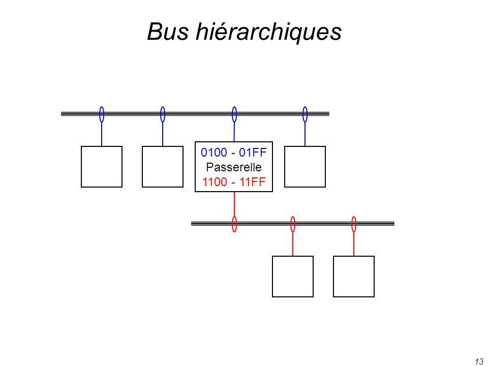 13 Bus hiérarchiques 0100 - 01FF Passerelle 1100 - 11FF