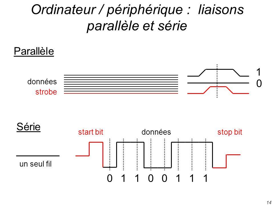 14 Ordinateur / périphérique : liaisons parallèle et série données strobe Parallèle 1 0 Série 01100111 un seul fil start bitstop bitdonnées