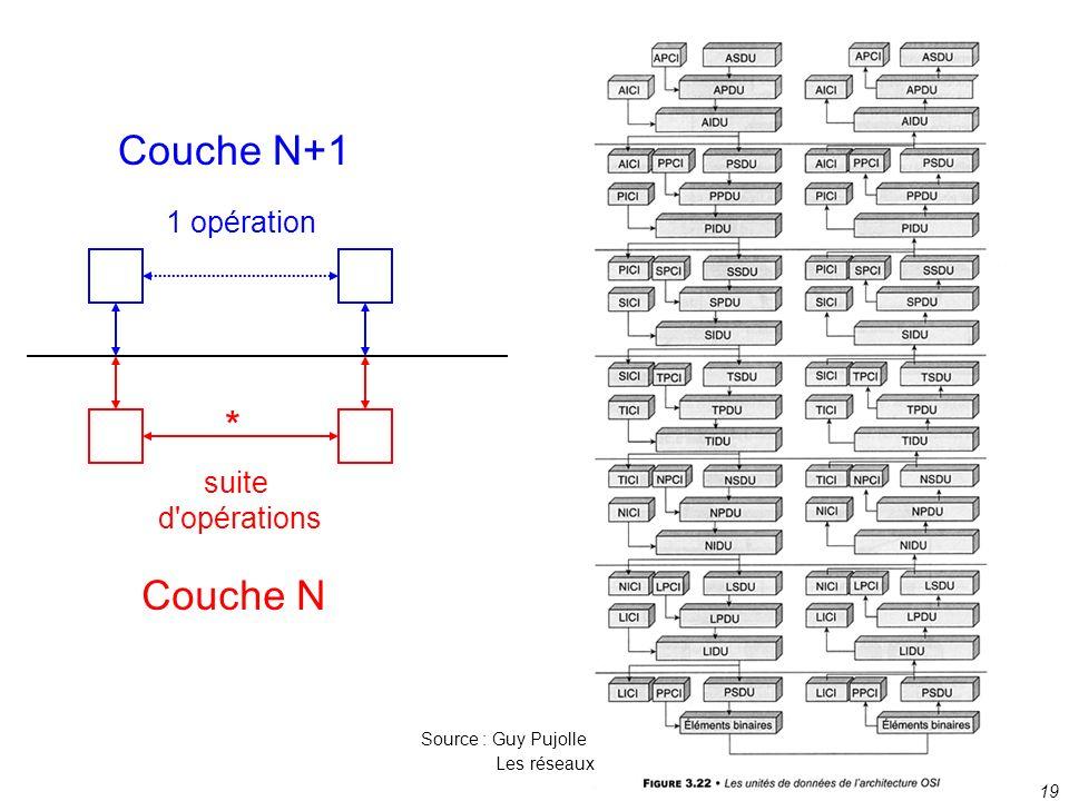 19 * suite d'opérations Couche N 1 opération Couche N+1 Source : Guy Pujolle Les réseaux
