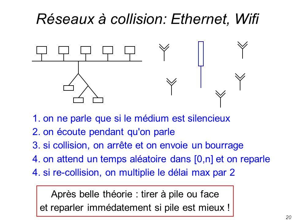 20 Réseaux à collision: Ethernet, Wifi 1. on ne parle que si le médium est silencieux 2. on écoute pendant qu'on parle 3. si collision, on arrête et o