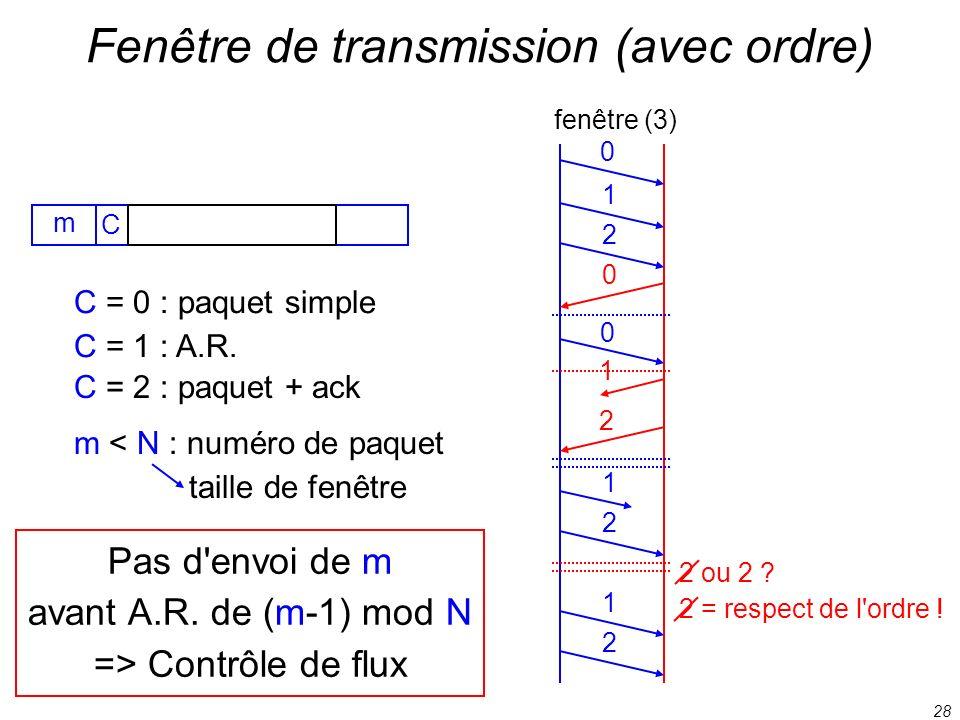 28 Fenêtre de transmission (avec ordre) C C = 0 : paquet simple C = 1 : A.R. C = 2 : paquet + ack fenêtre (3) 0 1 2 0 0 1 2 1 2 1 2 2 ou 2 ? 2 = respe