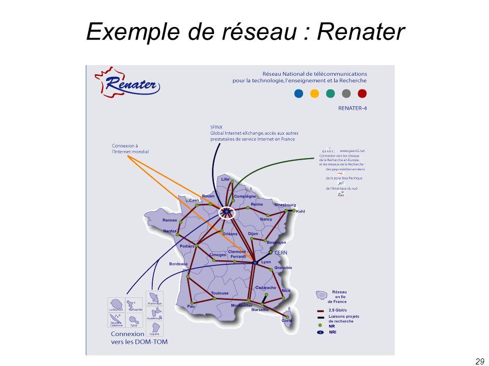 29 Exemple de réseau : Renater