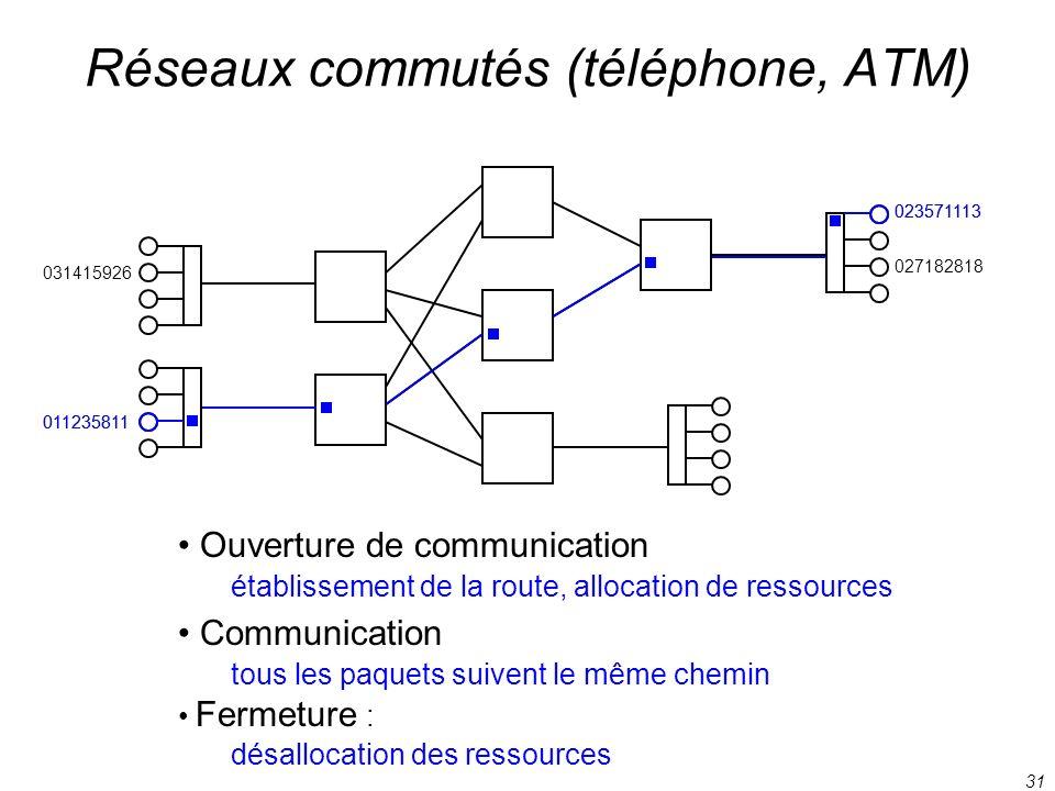 31 031415926 027182818 011235811 023571113 Réseaux commutés (téléphone, ATM) Ouverture de communication établissement de la route, allocation de resso
