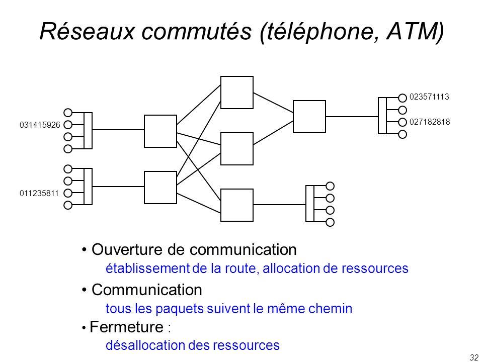 32 031415926 027182818 011235811 023571113 Réseaux commutés (téléphone, ATM) Ouverture de communication établissement de la route, allocation de resso