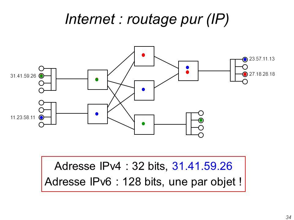34 Internet : routage pur (IP) Adresse IPv4 : 32 bits, 31.41.59.26 Adresse IPv6 : 128 bits, une par objet ! 31.41.59.26 27.18.28.18 11.23.58.11 23.57.