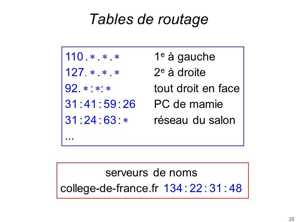 35 Tables de routage 110... 1 e à gauche 127... 2 e à droite 92. : : tout droit en face 31 : 41 : 59 : 26PC de mamie 31 : 24 : 63 : réseau du salon...