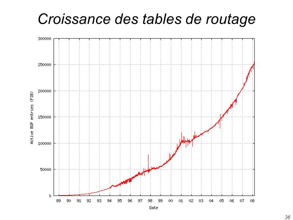 36 Croissance des tables de routage