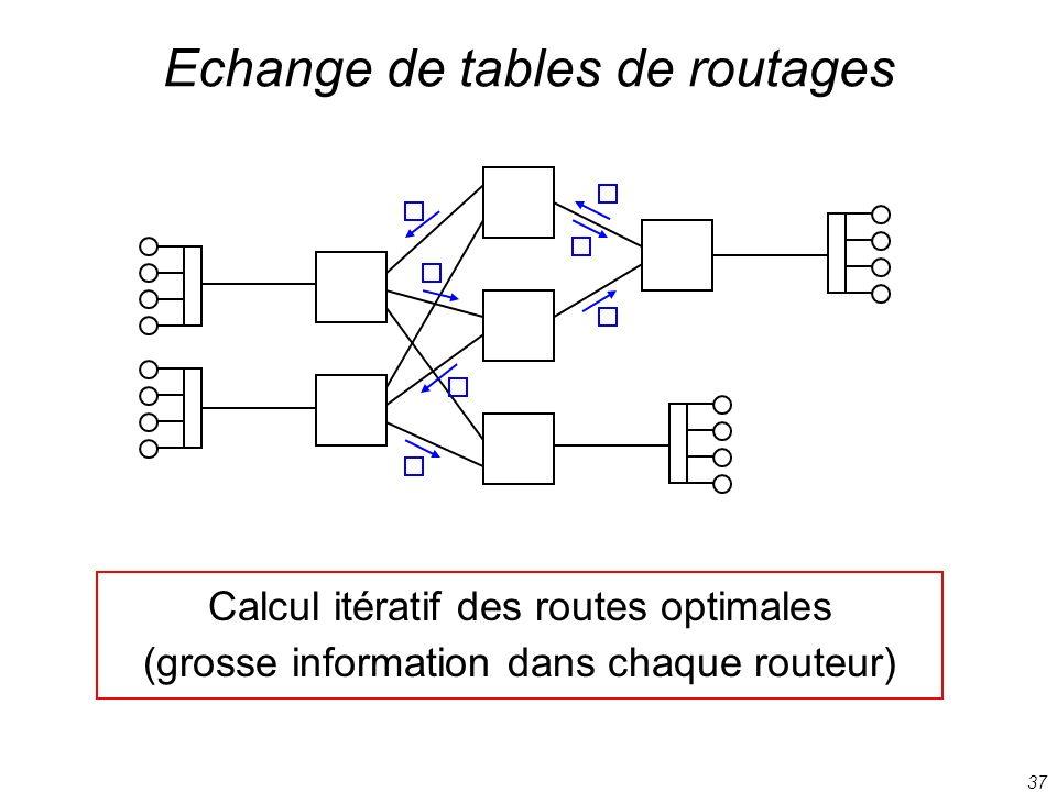 37 Echange de tables de routages Calcul itératif des routes optimales (grosse information dans chaque routeur)
