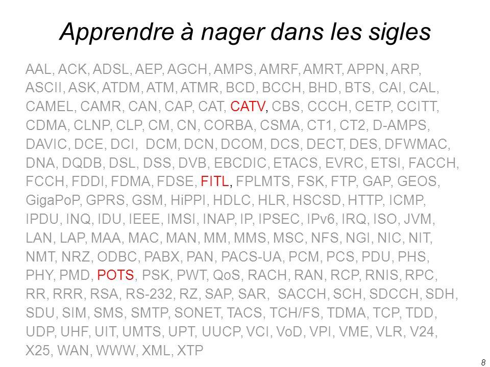 8 Apprendre à nager dans les sigles AAL, ACK, ADSL, AEP, AGCH, AMPS, AMRF, AMRT, APPN, ARP, ASCII, ASK, ATDM, ATM, ATMR, BCD, BCCH, BHD, BTS, CAI, CAL