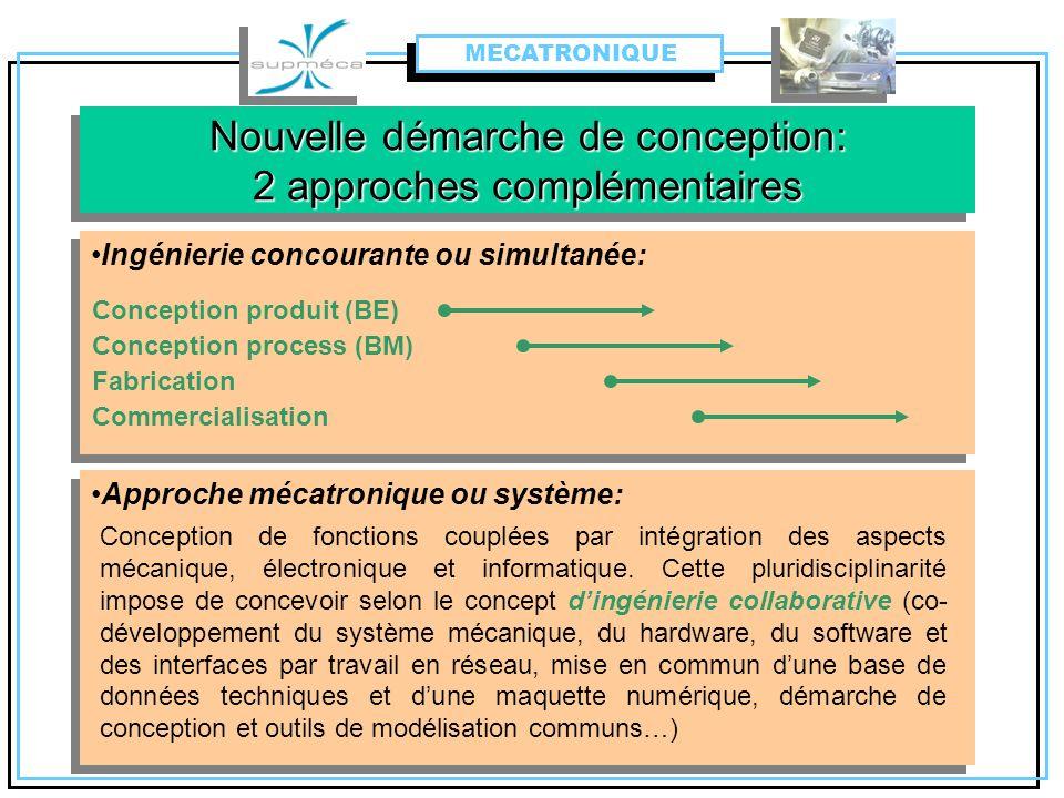 Nouvelle démarche de conception: 2 approches complémentaires Ingénierie concourante ou simultanée: Conception produit (BE) Conception process (BM) Fab