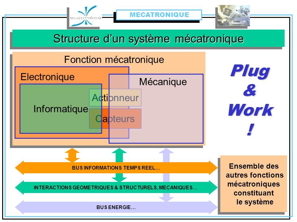 Structure dun système mécatronique BUS INFORMATIONS TEMPS REEL… Fonction mécatronique Electronique Actionneur Capteurs Informatique Mécanique INTERACT