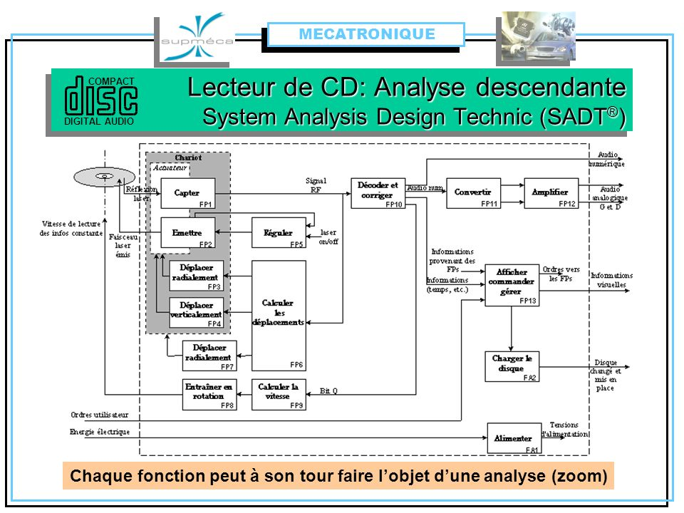 Lecteur de CD: Analyse descendante System Analysis Design Technic (SADT ® ) COMPACT DIGITAL AUDIO MECATRONIQUE Chaque fonction peut à son tour faire l