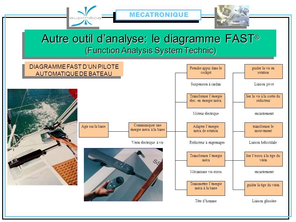 MECATRONIQUE Prendre appui dans le cockpit Transformer lénergie élec. en énergie méca. Adapter lénergie méca de rotation Transformer lénergie méca Tra
