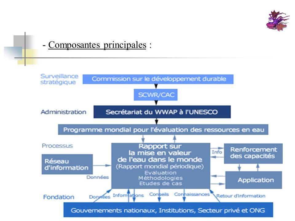 - Composantes principales :