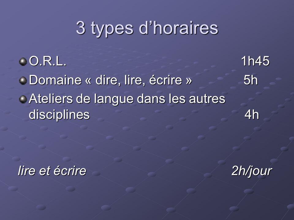 3 types dhoraires O.R.L. 1h45 Domaine « dire, lire, écrire » 5h Ateliers de langue dans les autres disciplines 4h lire et écrire 2h/jour