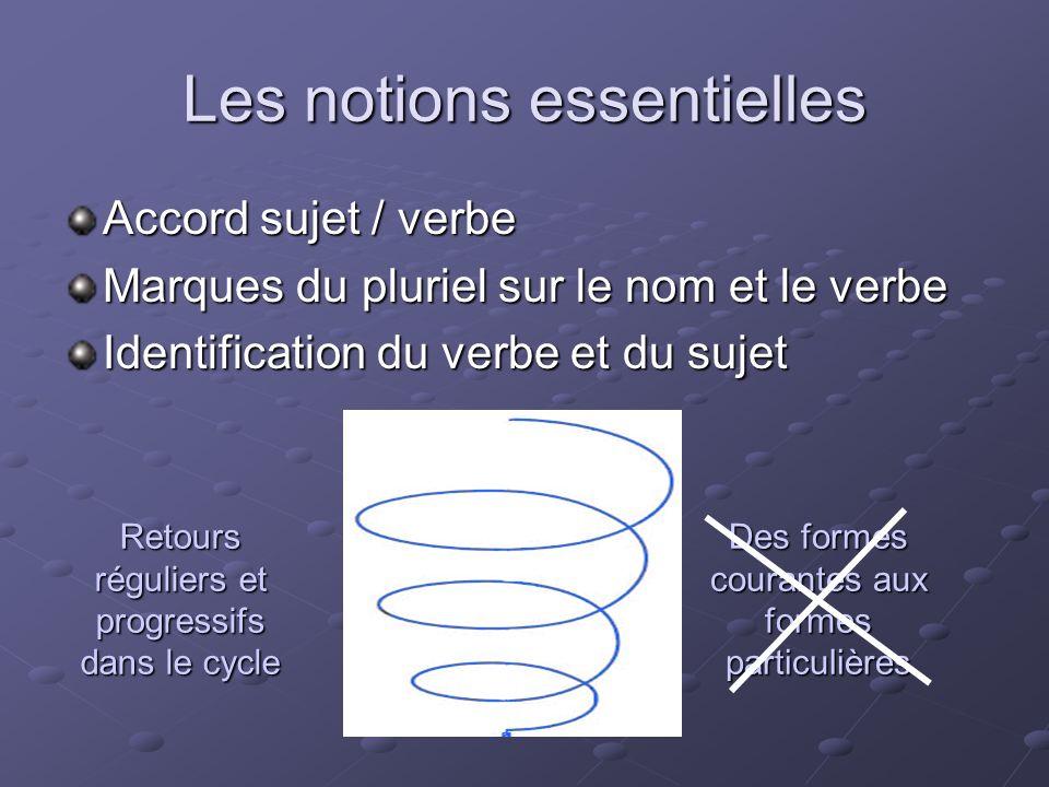 Les notions essentielles Accord sujet / verbe Marques du pluriel sur le nom et le verbe Identification du verbe et du sujet Retours réguliers et progr