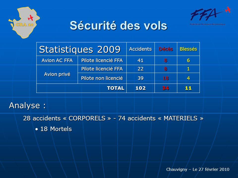 Chauvigny – Le 27 février 2010 Sécurité des vols Statistiques 2009 AccidentsDécèsBlessés Avion AC FFA Pilote licencié FFA 4186 Avion privé Pilote lice