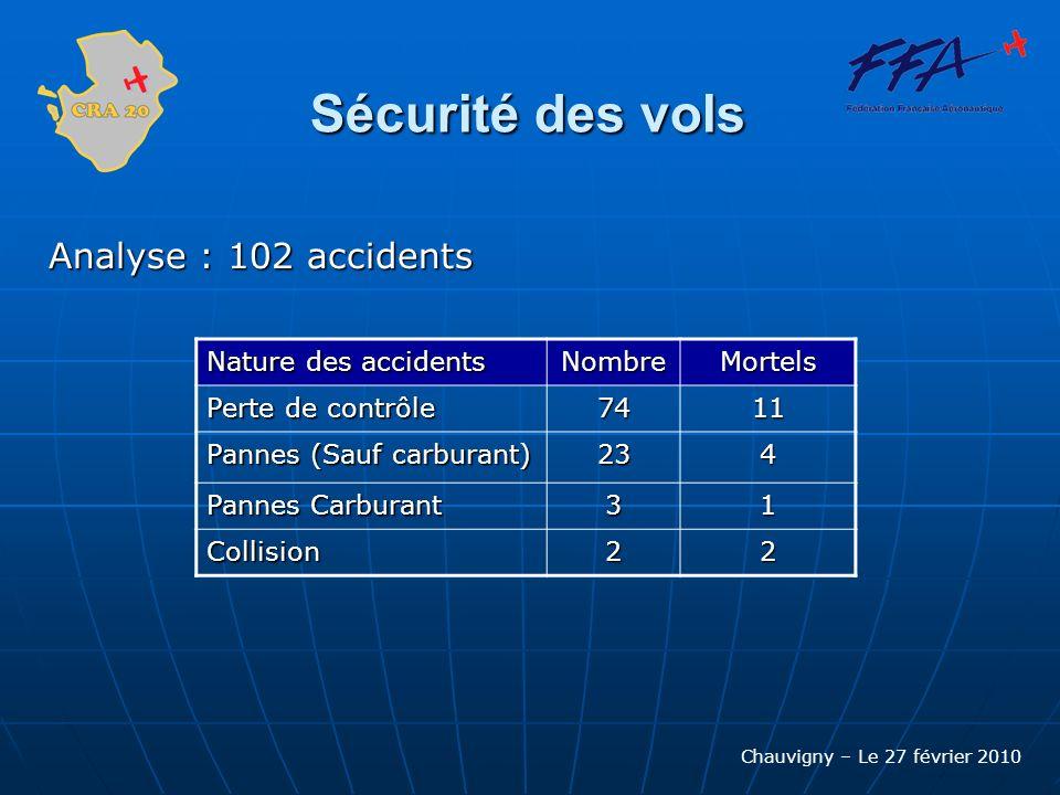 Chauvigny – Le 27 février 2010 Sécurité des vols Analyse : 102 accidents Nature des accidents NombreMortels Perte de contrôle 7411 Pannes (Sauf carbur