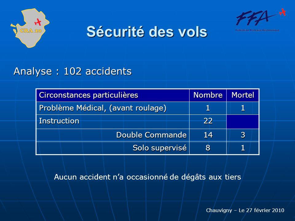 Chauvigny – Le 27 février 2010 Sécurité des vols Analyse : 102 accidents Circonstances particulières NombreMortel Problème Médical, (avant roulage) 11