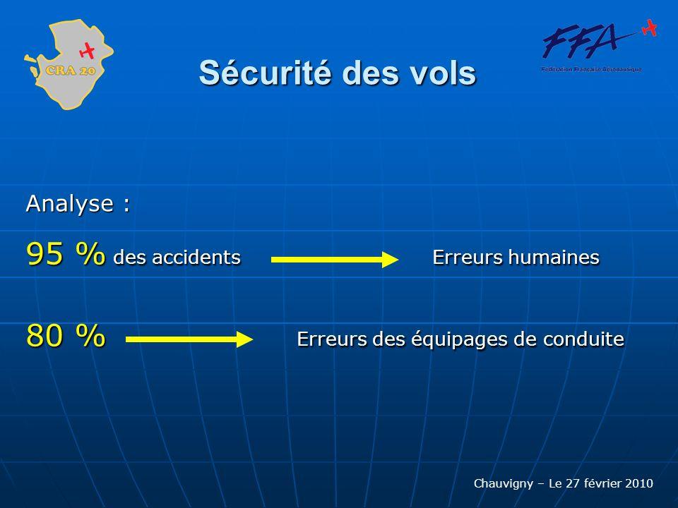 Chauvigny – Le 27 février 2010 Sécurité des vols Analyse : 95 % des accidents Erreurs humaines 80 % Erreurs des équipages de conduite