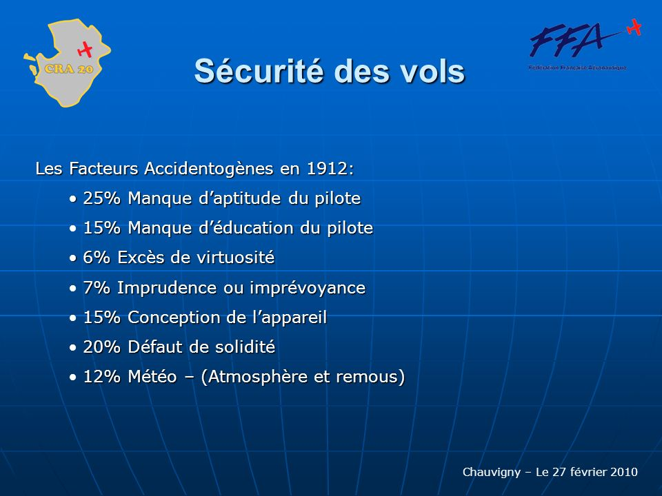 Chauvigny – Le 27 février 2010 Sécurité des vols Les Facteurs Accidentogènes en 1912: 25% Manque daptitude du pilote 25% Manque daptitude du pilote 15