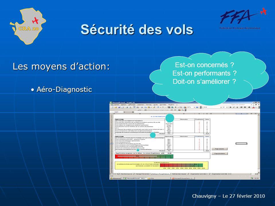 Chauvigny – Le 27 février 2010 Sécurité des vols Les moyens daction: Aéro-Diagnostic Aéro-Diagnostic Est-on concernés ? Est-on performants ? Doit-on s