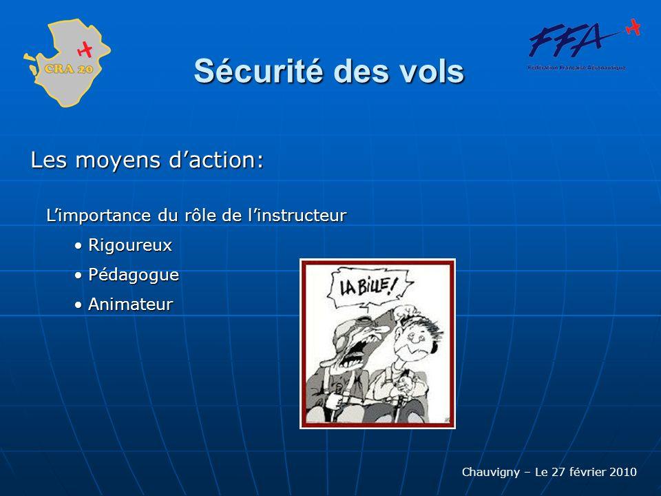 Chauvigny – Le 27 février 2010 Sécurité des vols Les moyens daction: Limportance du rôle de linstructeur Limportance du rôle de linstructeur Rigoureux