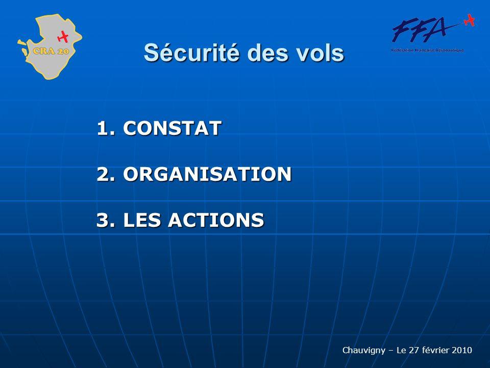 Chauvigny – Le 27 février 2010 Sécurité des vols MES COORDONNÉES Patrice MOUTON Téléphone Mobile : 06 86 43 56 13 Téléphone Mobile : 06 86 43 56 13 Adresse Mail : securite@aero-cra20.info Adresse Mail : securite@aero-cra20.info