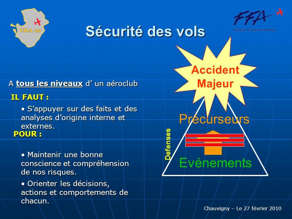Chauvigny – Le 27 février 2010 Sécurité des vols A tous les niveaux d un aéroclub Maintenir une bonne conscience et compréhension de nos risques. Main
