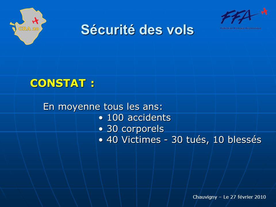 Chauvigny – Le 27 février 2010 Sécurité des vols Statistiques 2009 AccidentsDécèsBlessés Avion AC FFA Pilote licencié FFA 4186 Avion privé Pilote licencié FFA 2281 Pilote non licencié 39184 TOTAL1023411