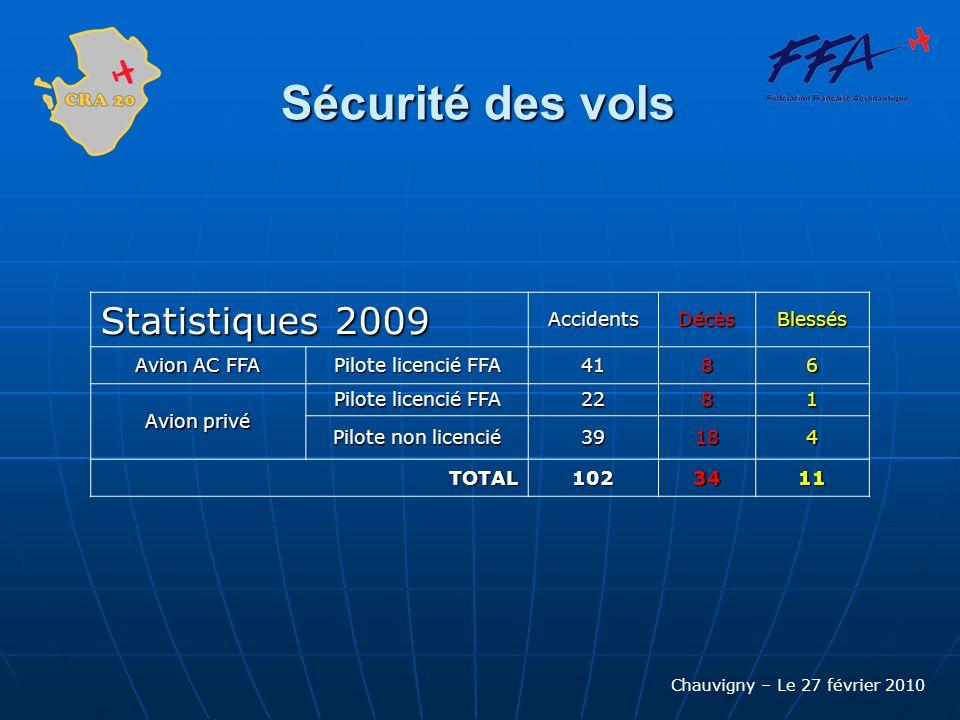 Chauvigny – Le 27 février 2010 Sécurité des vols ORGANISATION : Instances nationales: Revue de Sécurité de la M.A.L.G.H.